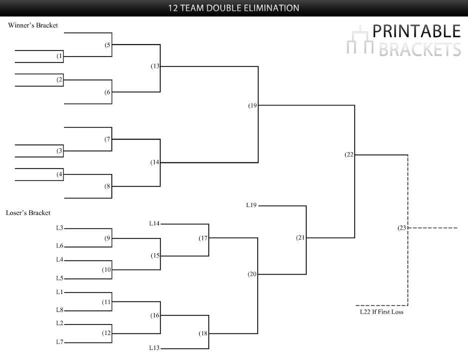 12 team double elimination bracket