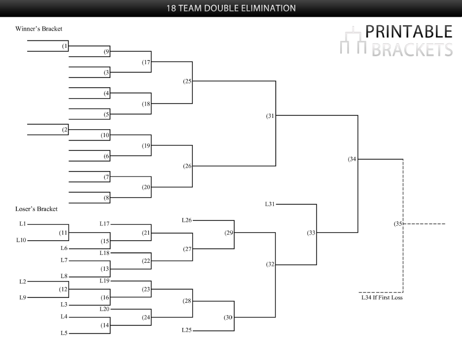 18 team double elimination bracket