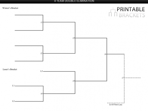 4 team double elimination bracket