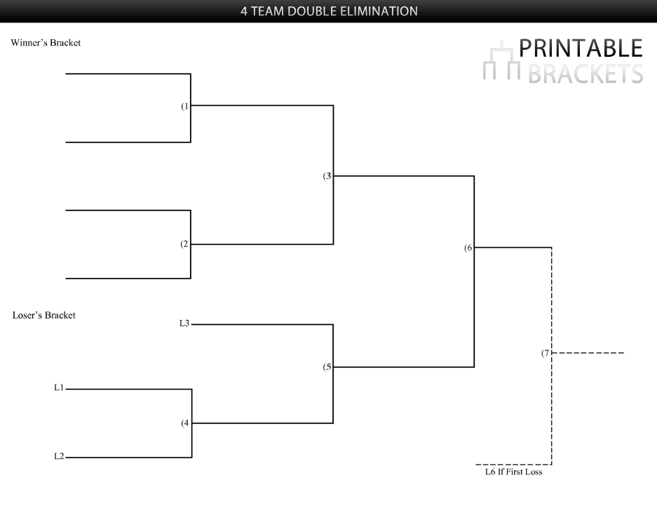 Team Double Elimination Bracket | Printable Brackets » Printable ...