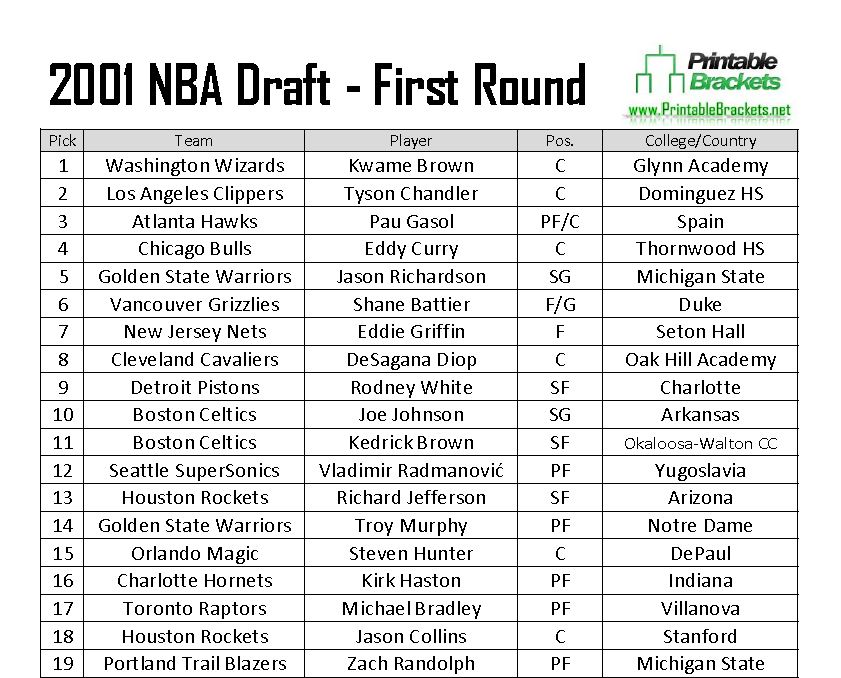 2001 Nba Draft 2001 Nba Draft Results 2001 Nba Draft List