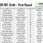 2001 NFL Draft Picks
