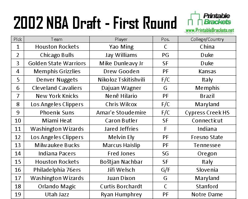 2002 Nba Draft 2002 Nba Draft Class 2002 Nba Draft Picks