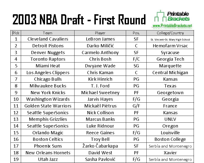 2003 NBA Draft Picks