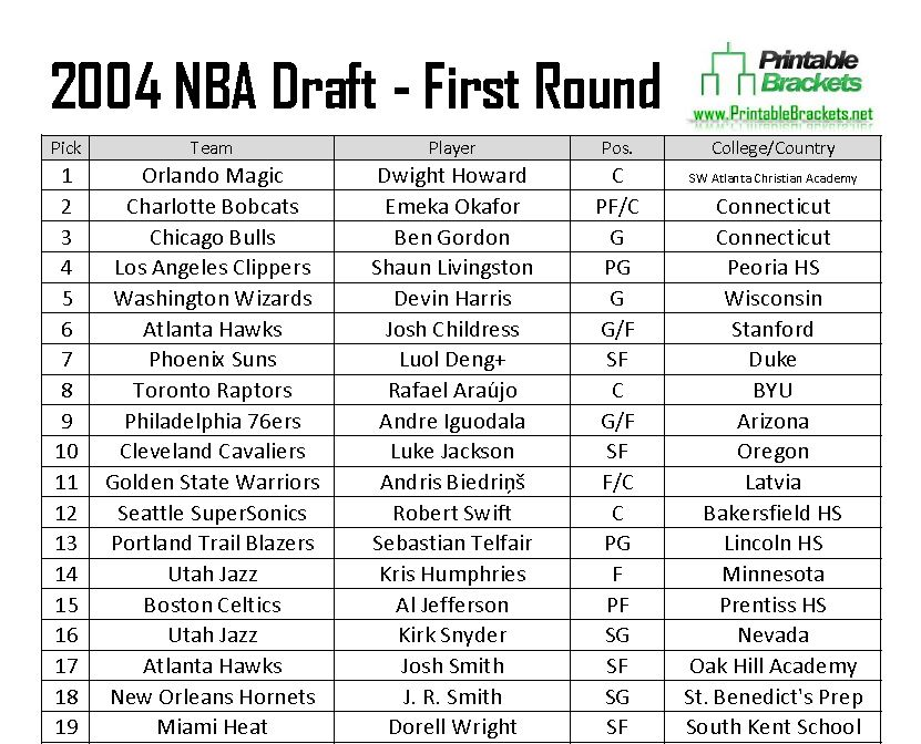 2004 Nba Draft 2004 Nba Draft Picks 2004 Nba Draft Results