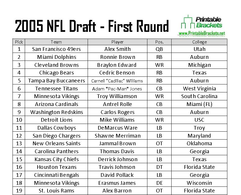2005 nfl draft projections: