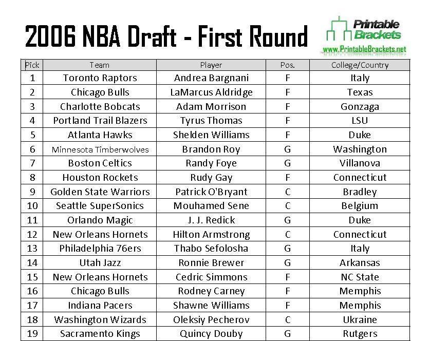 2006 NBA Draft Picks