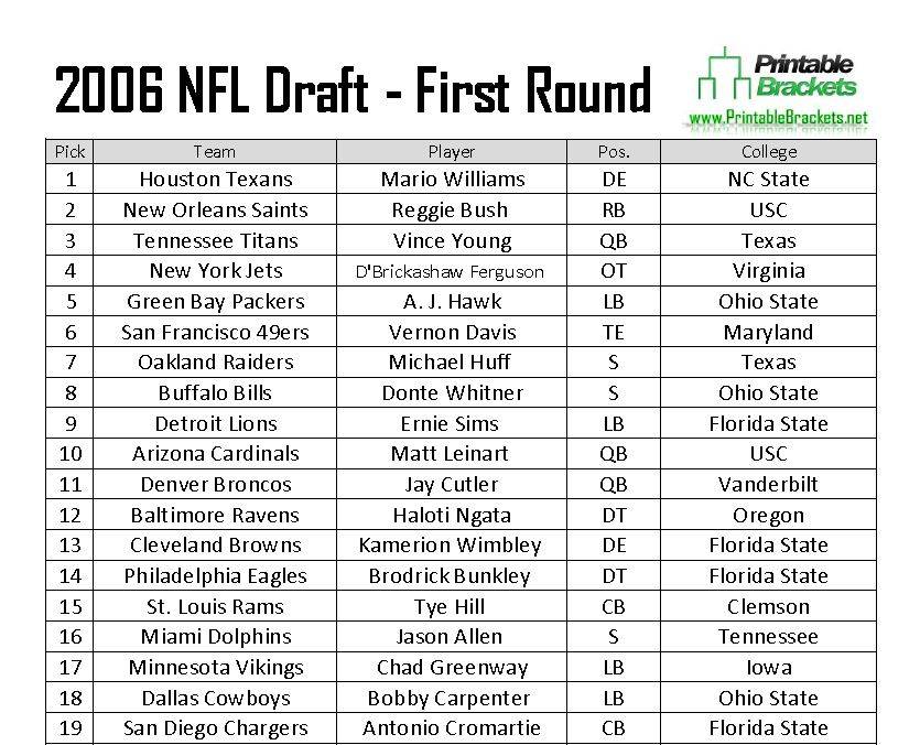 2006 NFL Draft Picks