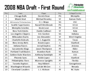 2008 NBA Draft Picks