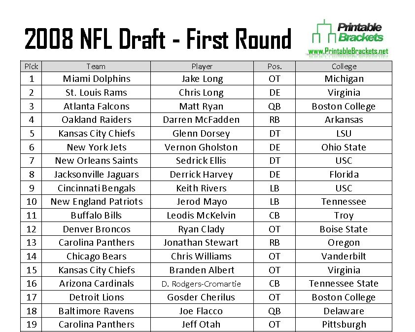 2008 NFL Draft Picks