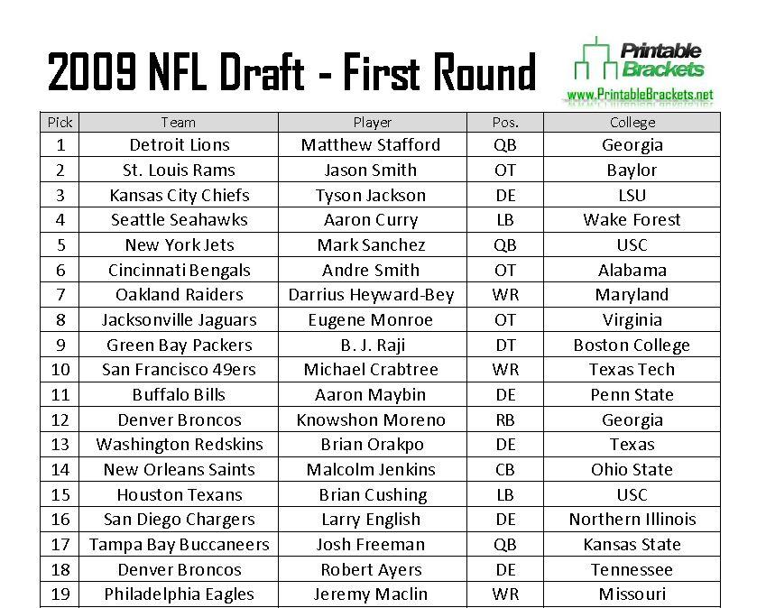 2009 NFL Draft Picks