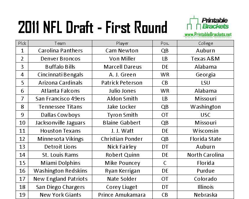 2011 NFL Draft Picks