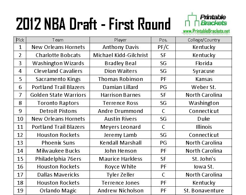 2012 Nba Draft 2012 Nba Draft Picks 2012 Nba Draft Results