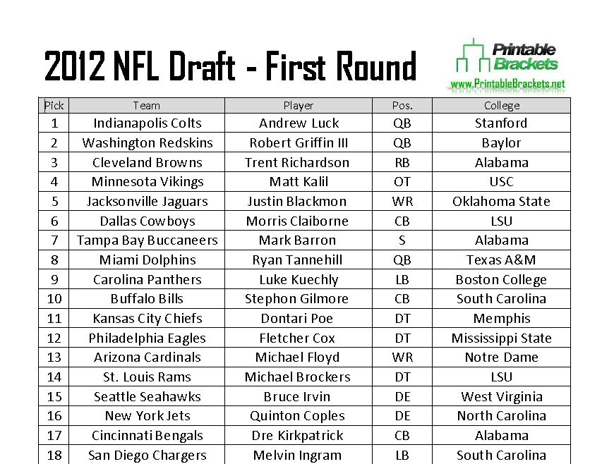 2012 NFL Draft Picks