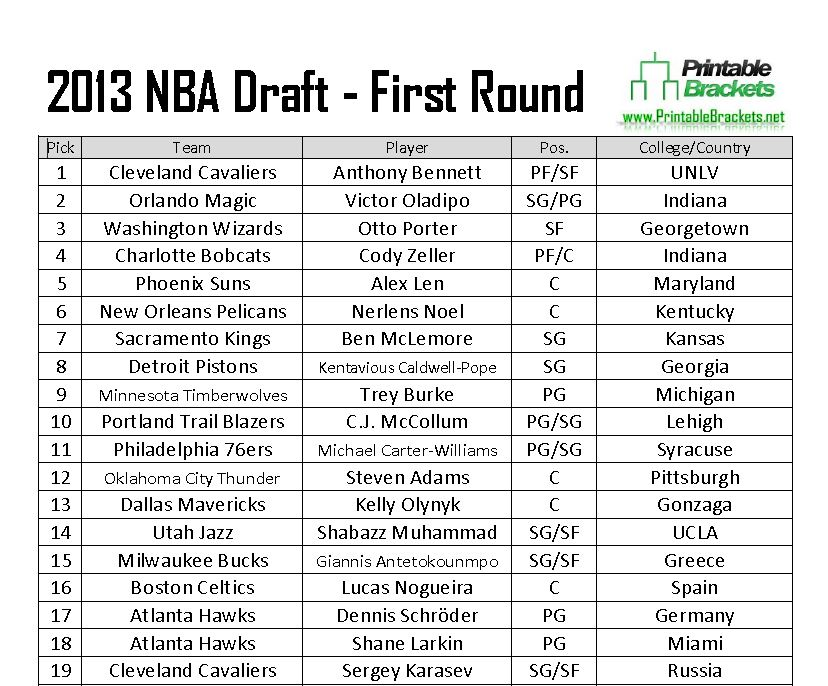 2013 Nba Draft 2013 Nba Draft Results 2013 Nba Draft Picks