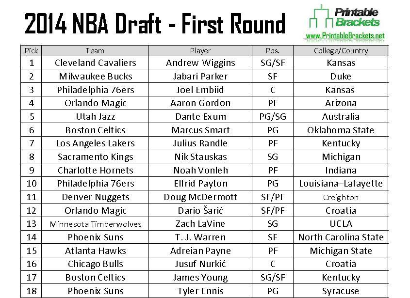 2014 NBA Draft Class