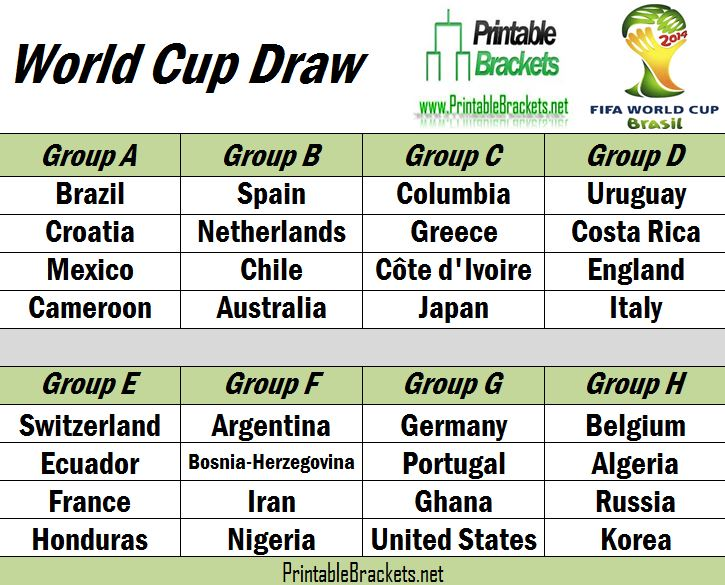 The 2014 World Cup Draw