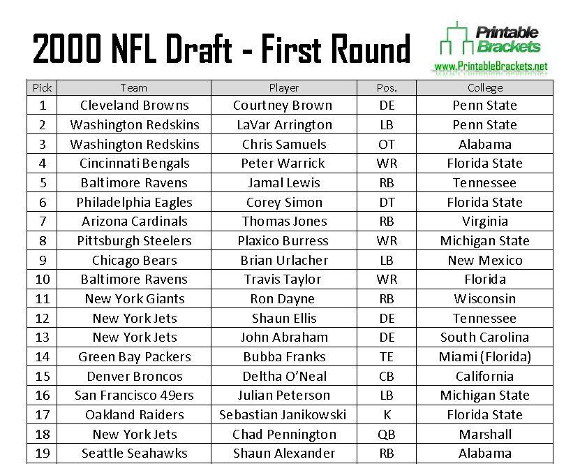 2000 NFL Draft Picks