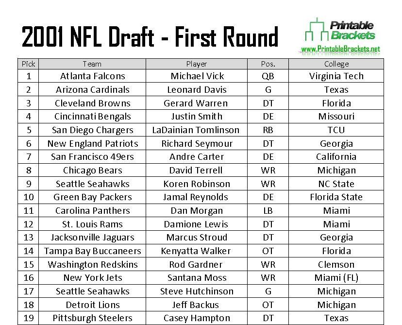 2001 NFL Draft Picks