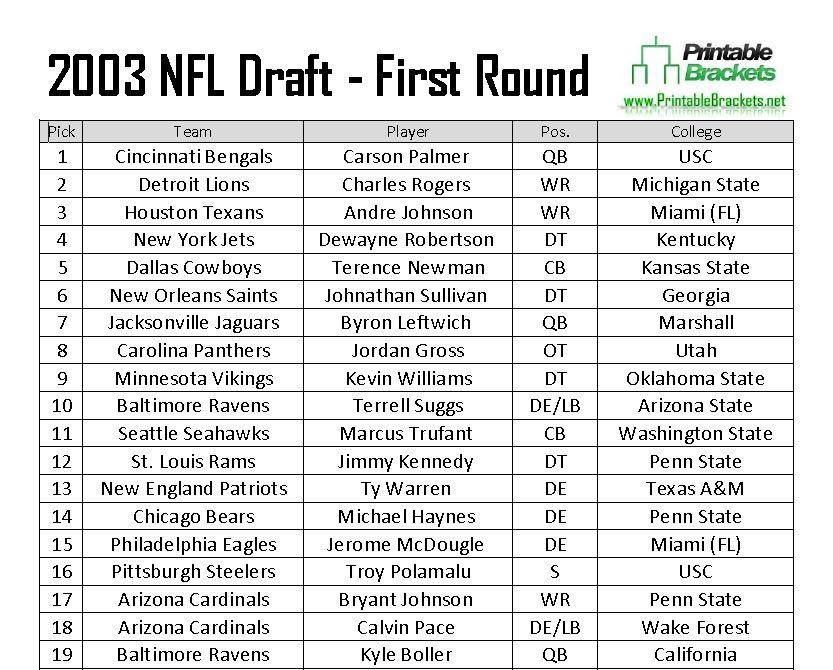2003 NFL Draft Picks