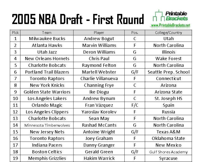2005 NBA Draft Picks