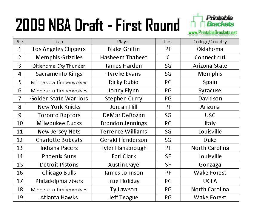 2009 Nba Draft 2009 Nba Draft Picks 2009 Nba Draft Results