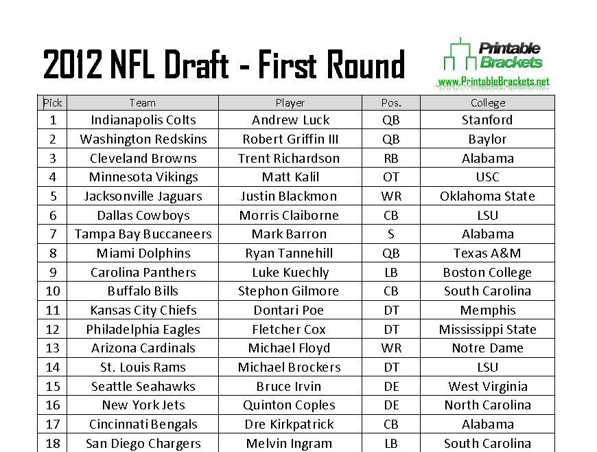 2012 Nfl Draft 2012 Nfl Draft Picks 2012 Nfl Draft Results