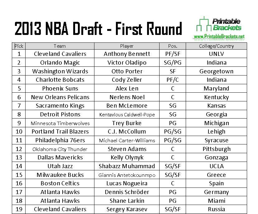 2013 NBA Draft Picks